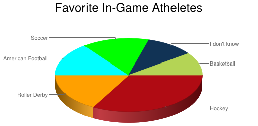 Hockey: 63, Roller Derby: 32, American Football: 28, Soccer: 28, Basketball: 19, I don't know: 20