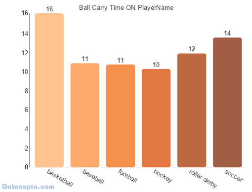 average ball carry time by player