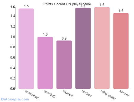 average points scored