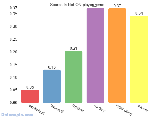 average scores on net by player name