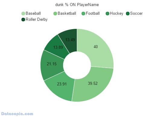 dunk percent