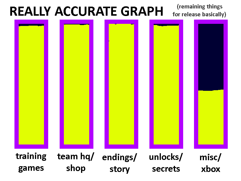 a historically accurate graph showing that the game is nearly done except misc/xbox which is an ambiguous category admittedly